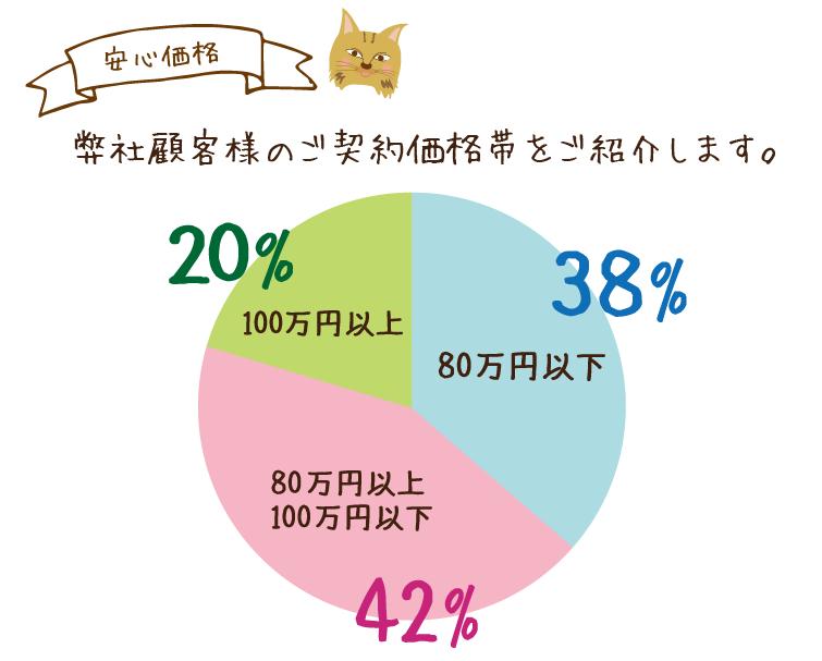 弊社顧客様の価格帯について、38%が80万円以下、42%が80万円以上100万円以下、20%が100万円以上でご契約いただいています。
